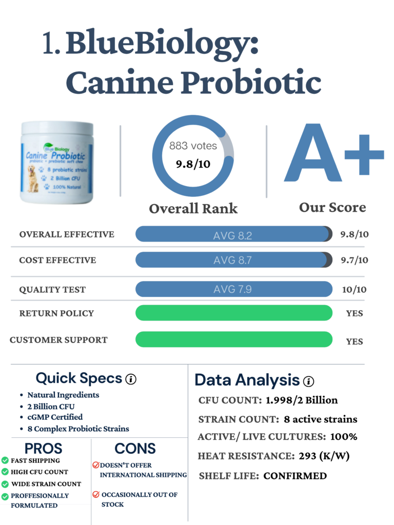 BlueBiology Canine Probiotic